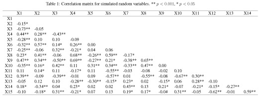 Collinearity And Stepwise Vif Selection R Bloggers