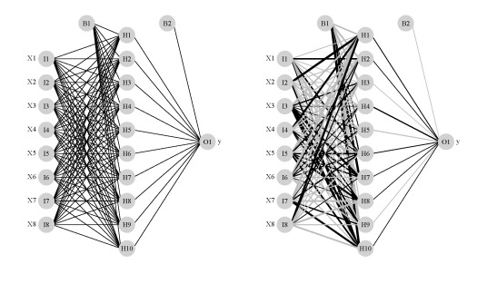 Visualizing neural networks from the nnet package
