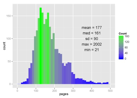 Average time it takes to complete dissertation