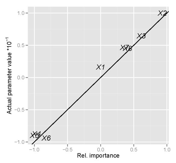 Variable importance in neural networks – R is my friend