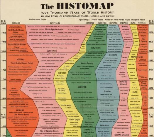 histomap_ex