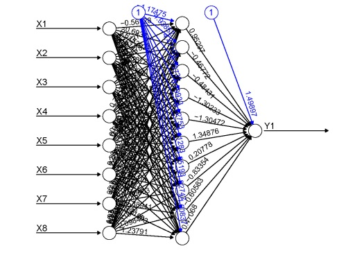 Visualizing neural networks in R – update