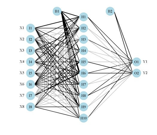Understanding softmax regression with an example in r all about.
