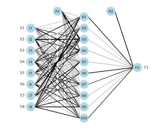 Neuralnet – r is my friend.