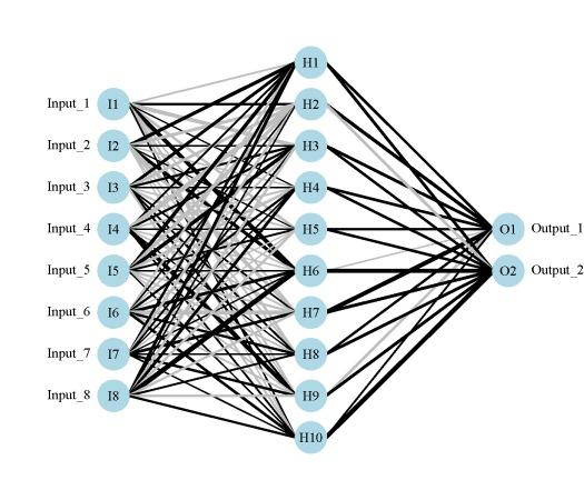 Caret r choosing correct nnet model cross validated.