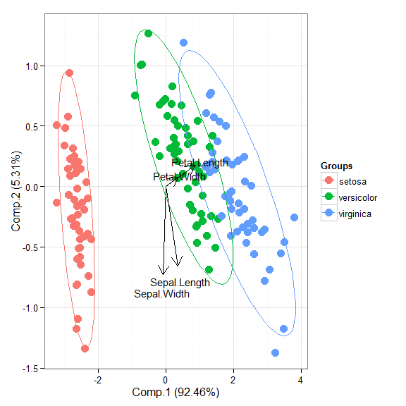 Reinventing the wheel for ordination biplots with ggplot2 | R-bloggers