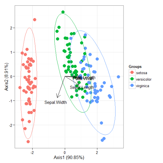 Reinventing the wheel for ordination biplots with ggplot2